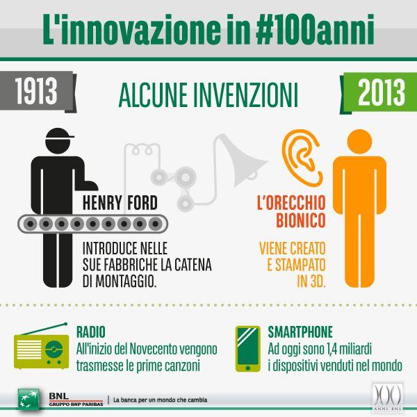 L'innovazione in #100anni