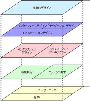 ウェブ戦略としての「ユーザーエクスペリエンス」―5つの段階で考えるユーザー中心デザイン/Jesse James Garrett: DESIGN IT! w/LOVE