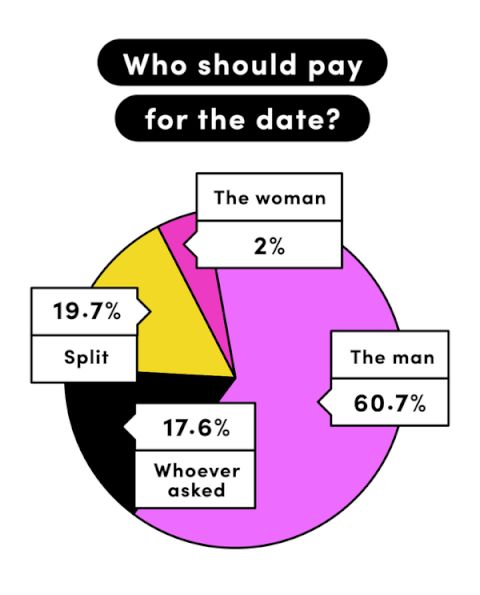 A Cosmopolitan.com poll reveals what dating is really like for young American women.