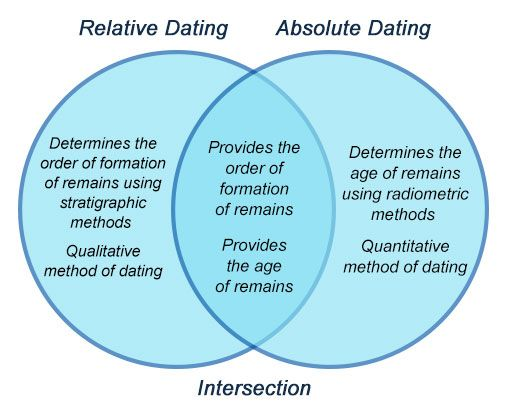 relative absolute dating method Absolute dating • any method of measuring the age of an event or object in years • radiometric dating (which uses the concept of radioactive decay) is the most common method of absolute dating.