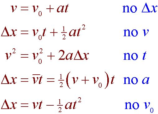 Use these equations to solve the Motion Problem Challenge - https://www.teacherspayteachers.com/Product/Physics-Motion-Problem-Challenge-Software-Mechanics-Games-Demos-109347