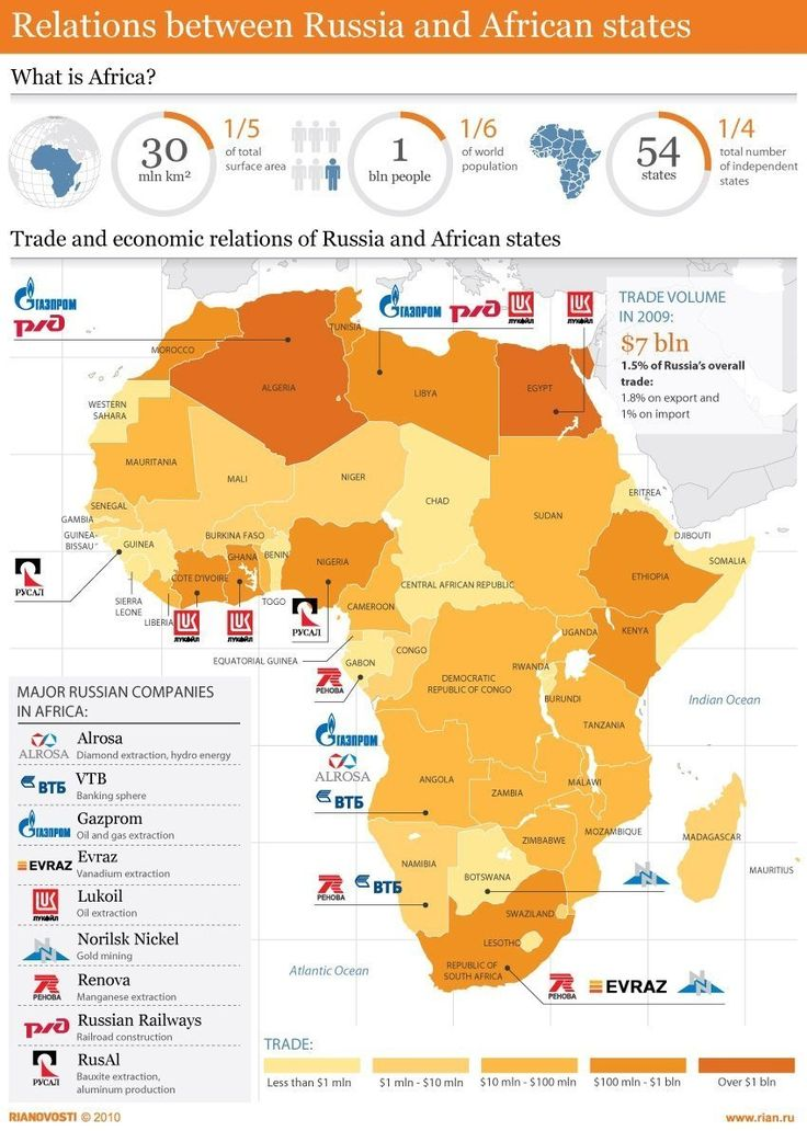 Relations between Russia and African states #infographics #africa