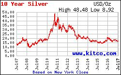 Silver Price Today | Price of Silver Per Ounce | 24 Hour Spot Chart | KITCO