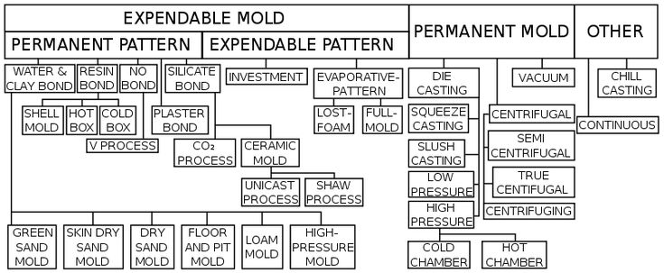 Expendable mold casting is a generic classification that includes sand, plastic, shell, plaster, and investment (lost-wax technique) moldings. This method of mold casting involves the use of temporary, non-reusable molds