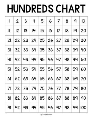 Numbers From 1 To 100 Chart For Math Activities And Free Printable Hundred Kindergarten First Hundredschart