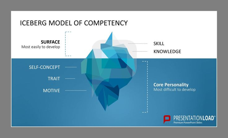 ICEBERG MODEL OF COMPETENCY: Surface (most easily to develop), Core Personality (most difficult to develop) // Skills Management PowerPoint-Slides @ http://www.presentationload.com/skills-management-powerpoint-template.html