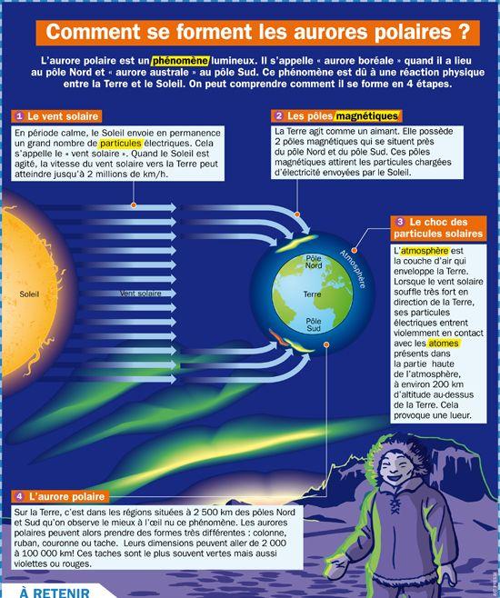 Fiche exposés : Comment se forment les aurores polaires ?
