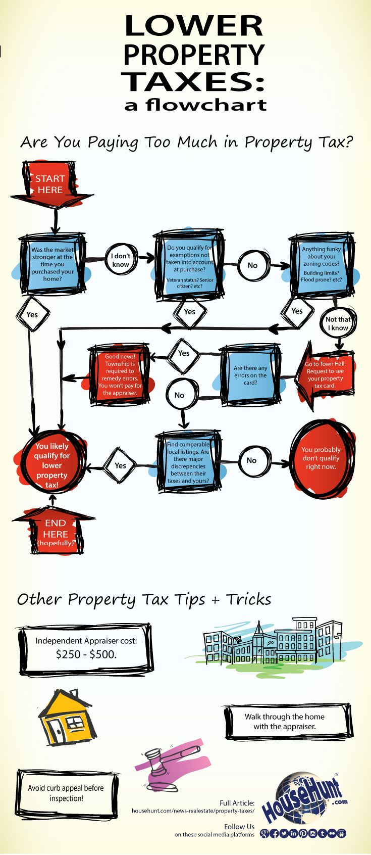 Lower My Property Taxes #infographic : http://www.househunt.com/news-realestate/property-taxes/