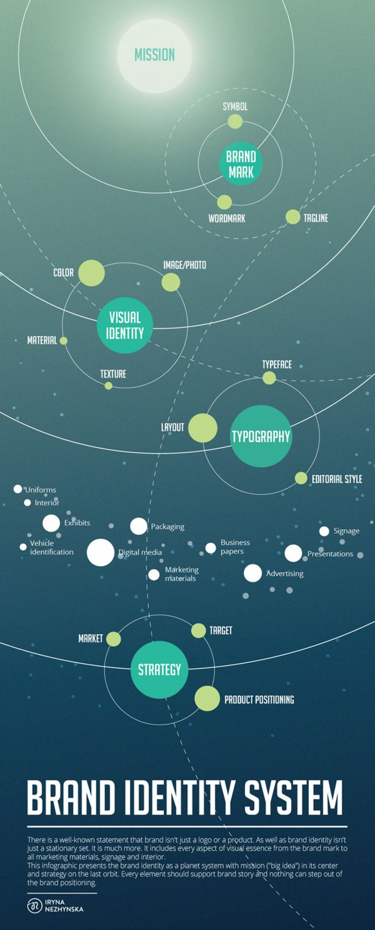 Brand Identity System - Infographic - - - @Liz Mester Mester Mester Mester Mester Mester Mester Blomenkamp  I LOVE this.  This explains it so perfectly.  This is very similar to my mind maps...