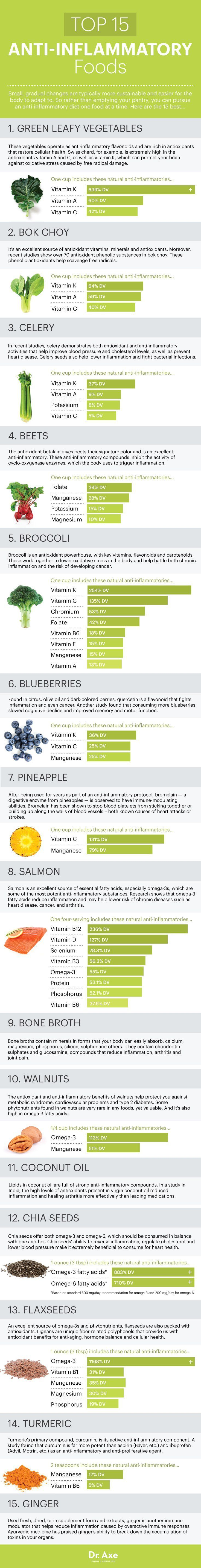 Top 15 Anti-Inflammatory Foods - Dr. Axe