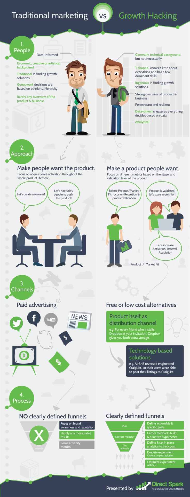 Marketing Tradicional Vs Growth Hacking Muy buena, interesante y cierta infografía: Comparando los nuevos y los clásicos sistemas del Marketing y plasmando varias de las diferencias mas sustanciales.