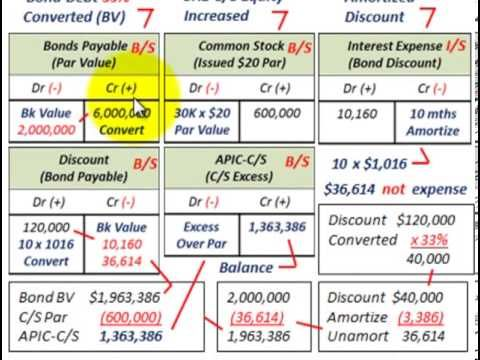 Convertible Bonds (Partial Conversion Bonds Issued Between Dates Converted To Common Stock)