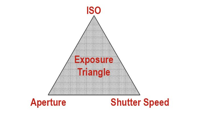 Digital Photography Basics: Understanding Exposure #photography #phototips http://better-photography.com/digital-photography-basics-understanding-exposure/