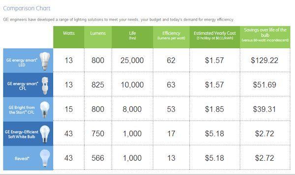 Ge Energy Saving Bulb Comparison Chart Home Ideas For