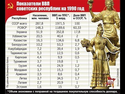 В цифрах, наглядно - Кто кого кормил в СССР - YouTube