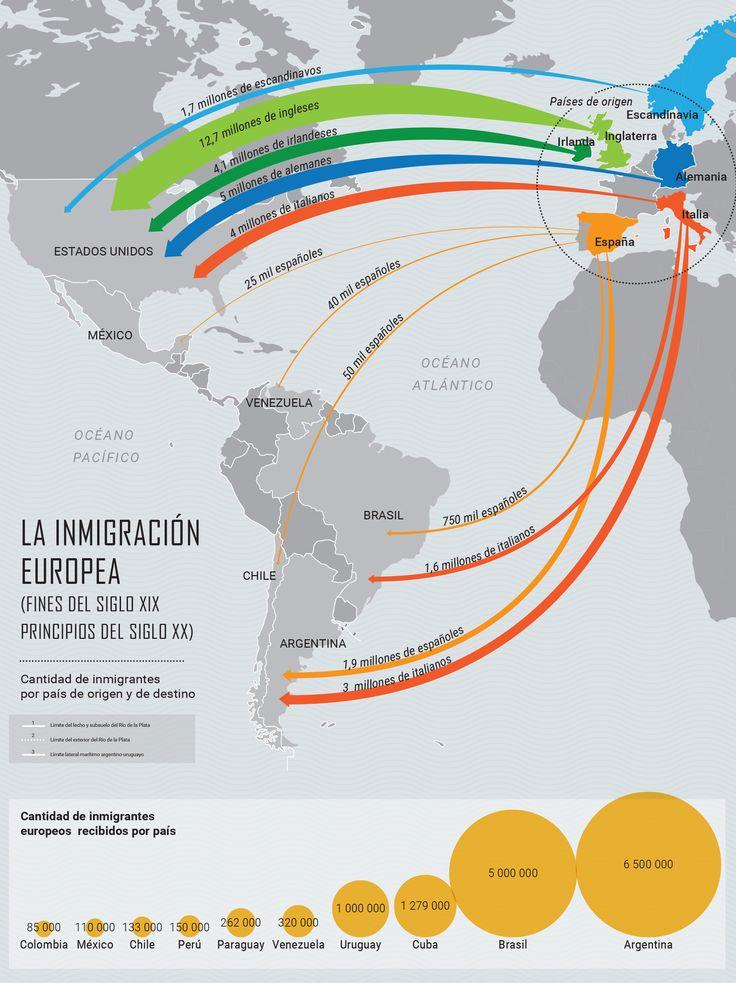 Migraciones, Siglo XIX-XX