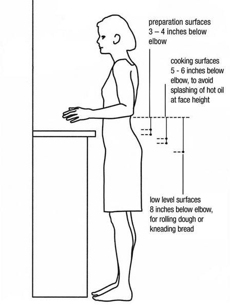 Do you know, the ideal counter height for most food prep and assembly is about 3 to 4 inches below your elbow when it is bent at a 90-degree angle.   Remember to allow yourself to work comfortably while preparing meals for the family! #renovationtips #prozfile