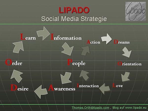 Die LIPADO-Social-Media Strategie: Gefühle und Emotionen, der Kern einer Sympathieführerschaft als strategisches Unternehmensziel
