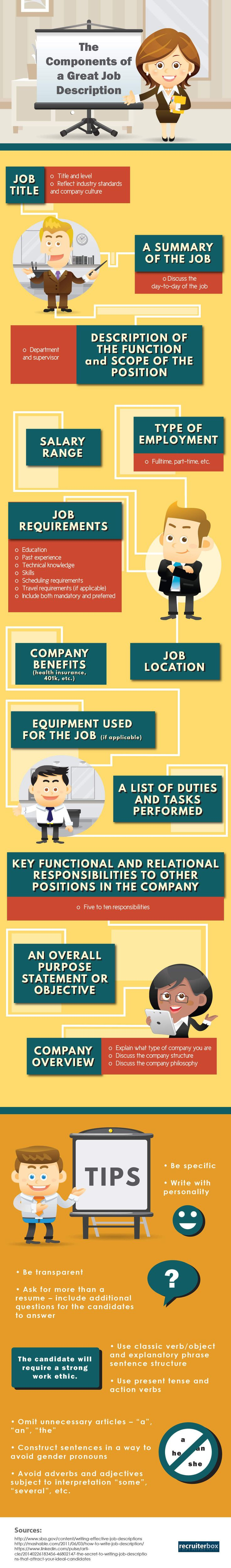 the components of a great job description  infographic