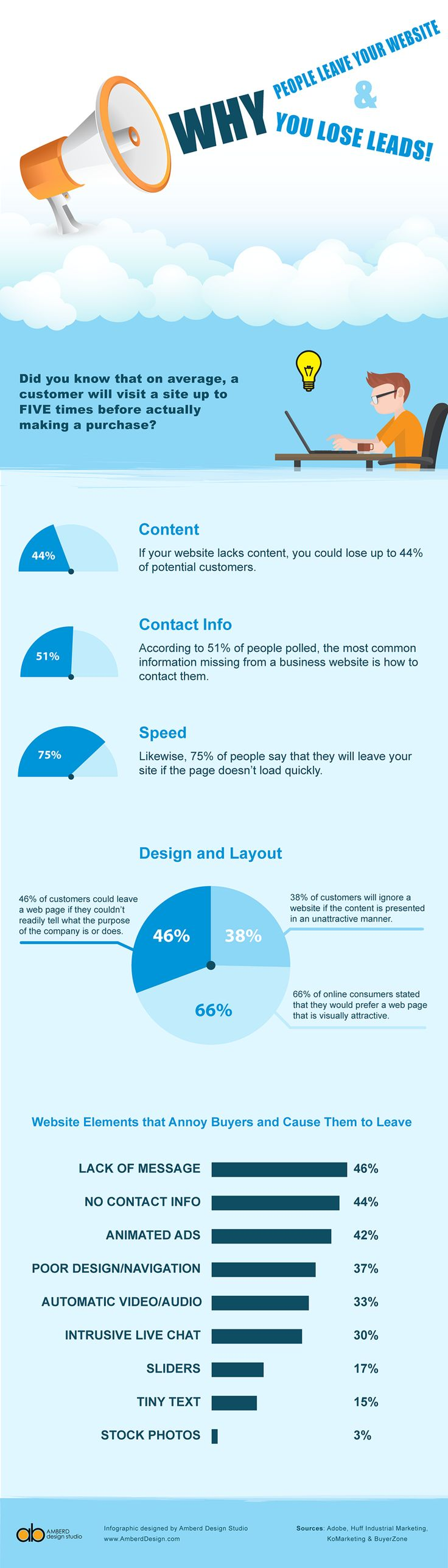 Why people leave your website and why you lose leads - Infographic