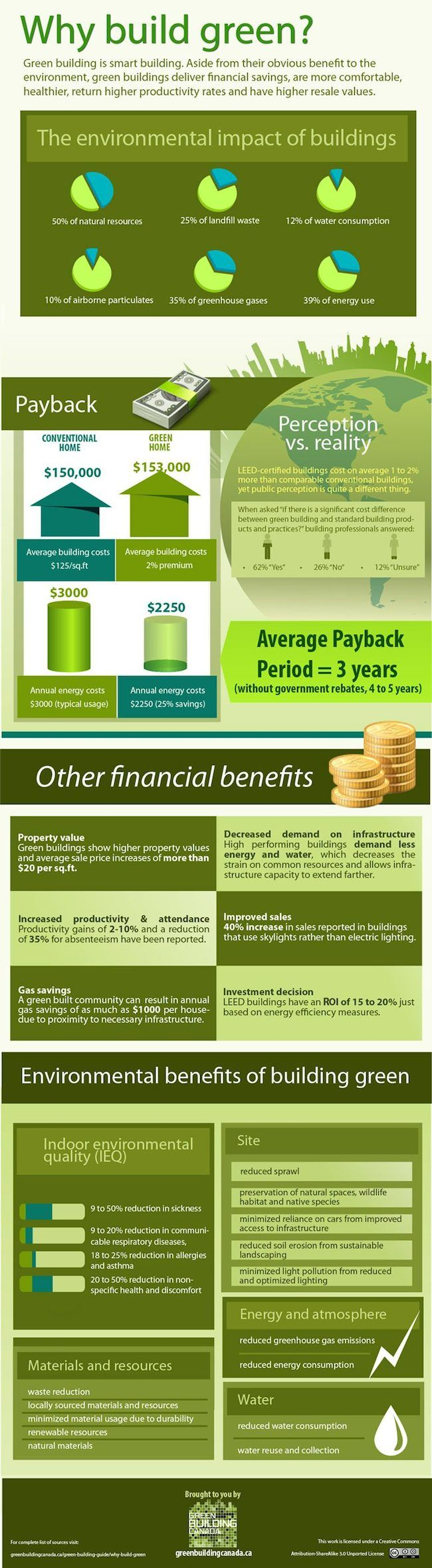 """This infographic from Green Building Canadadisplays the many advantages of adopting green building practices for new buildings and retrofitting old ones. At first we may only think of """"green building"""" in terms of environmental benefits, but it goes far beyond that. From lowered energy bills and increased resale value to a healthier environment, both indoors…"""