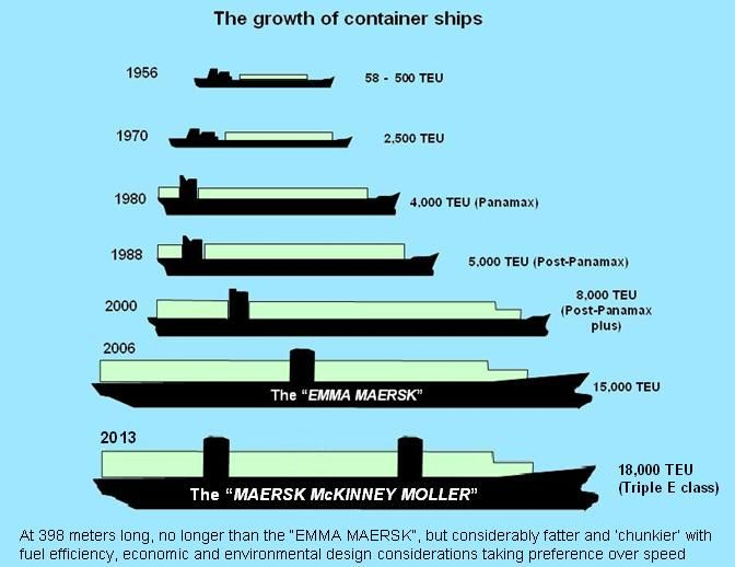 BOXSHIPS Vessel Types Pinterest Merchant marine - merchant marine engineer sample resume