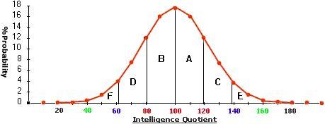 Free Adult, Child / Children Online IQ Tests