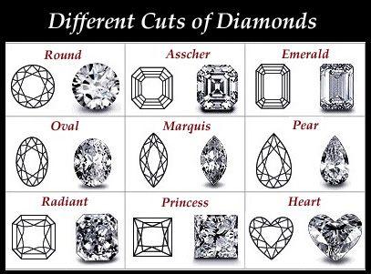 7 best sparklie images on Pinterest Diamond earrings, Biker - diamond clarity chart