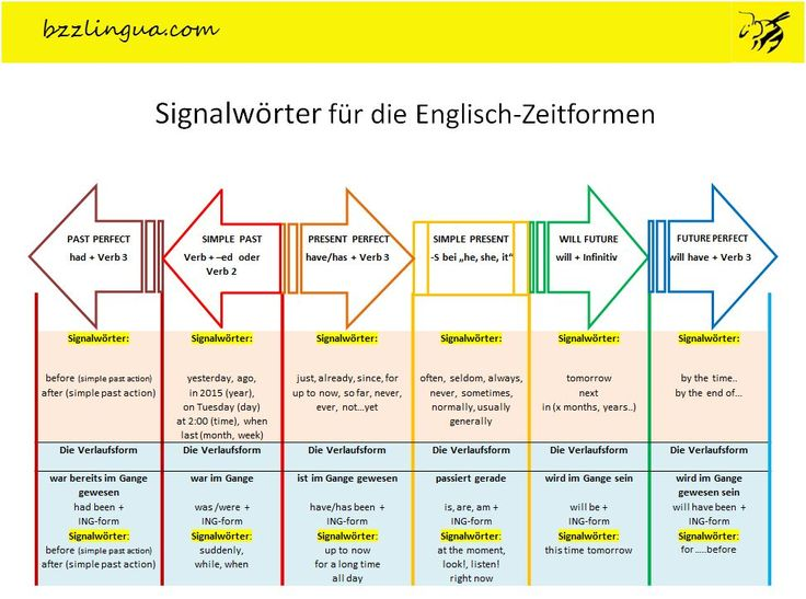 8 best Englische Grammatik images on Pinterest | English grammar ...