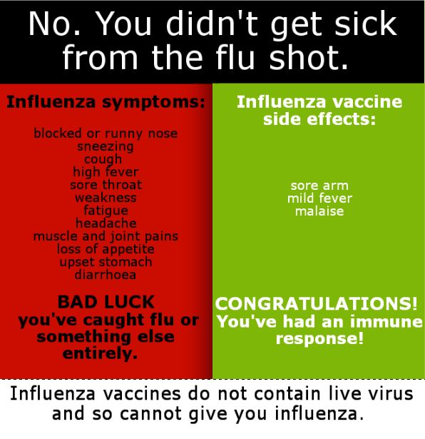 The flu shots don't contain live viruses. They cannot cause flu. End of story. Pinned by RtAVM https://www.facebook.com/RtAVM