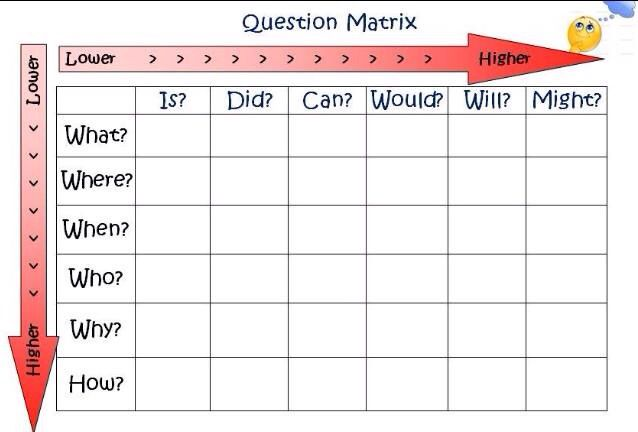 Question matrix from @Miss_Sociology