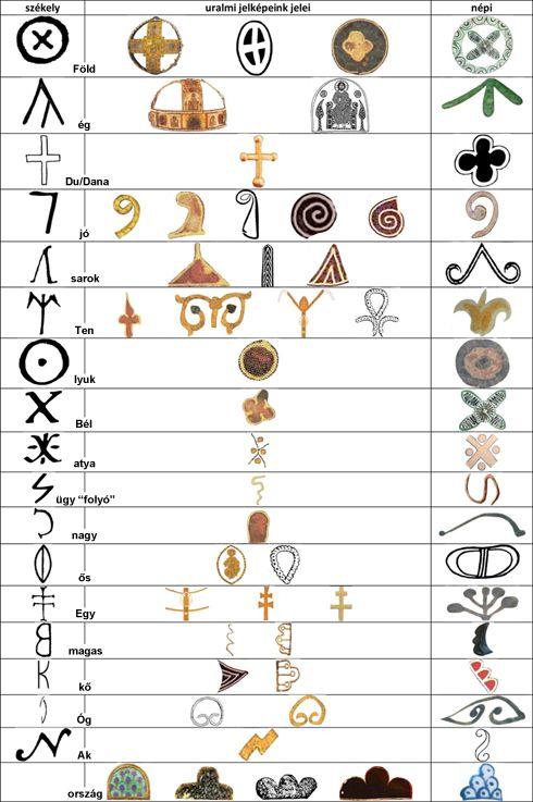 Az uralmi jelvényeinken (a Szent Koronán, a jogaron, a koronázó paláston és a címerben) alkalmazott jelek és rokonságuk táblázata
