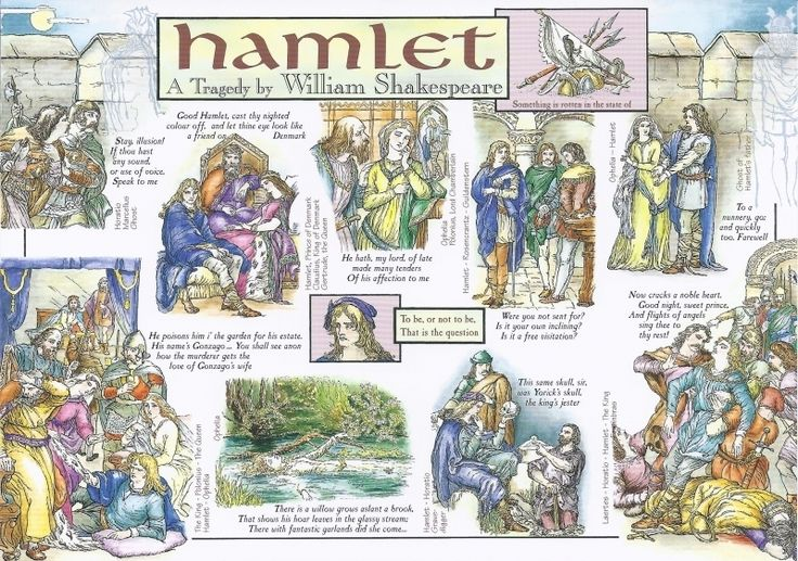 Reynard: William Shakespeare - Hamlet