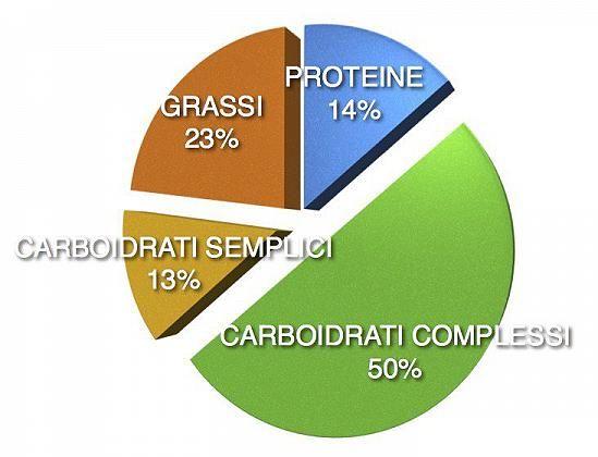 Risultati immagini per macro nutrienti