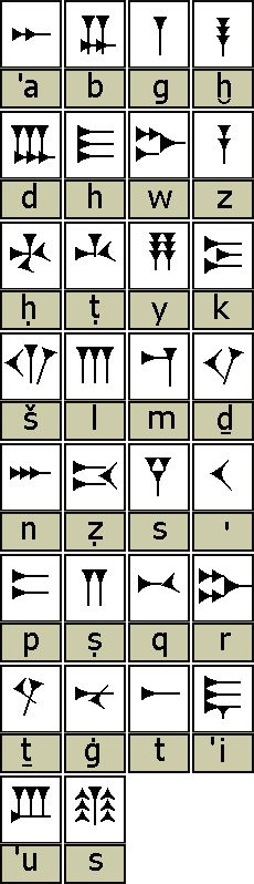 Ugaritic cuneiform was named after Ugarit, the city state where it was used in what is now Syria. It was probably created sometime during the 14th century BC. Ugaritic cuneiform outwardly resembles other cuneiform scripts and has a sound system based on consonant alphabets such as Phoenician/Canaanite. Ugarit flourished from the 14th century BC until 1180/70 BC, when it was destroyed.