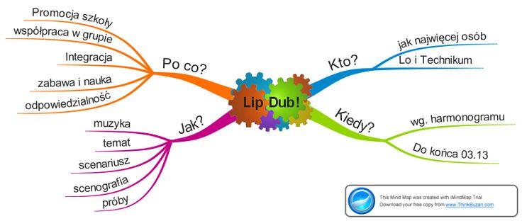 Jeśli jeszcze nie wiecie, czym jest LipDub lub chcielibyście dowiedzieć się, jak go zrobić, koniecznie zajrzyjcie do opisu pani Wioletty Sosnowskiej z Technikum w Żaganiu. W kręcenie tego wyjątkowego teledysku zaangażowała się cała szkoła. http://szkolazklasa2012.ceo.nq.pl/dokument_widok?id=8696