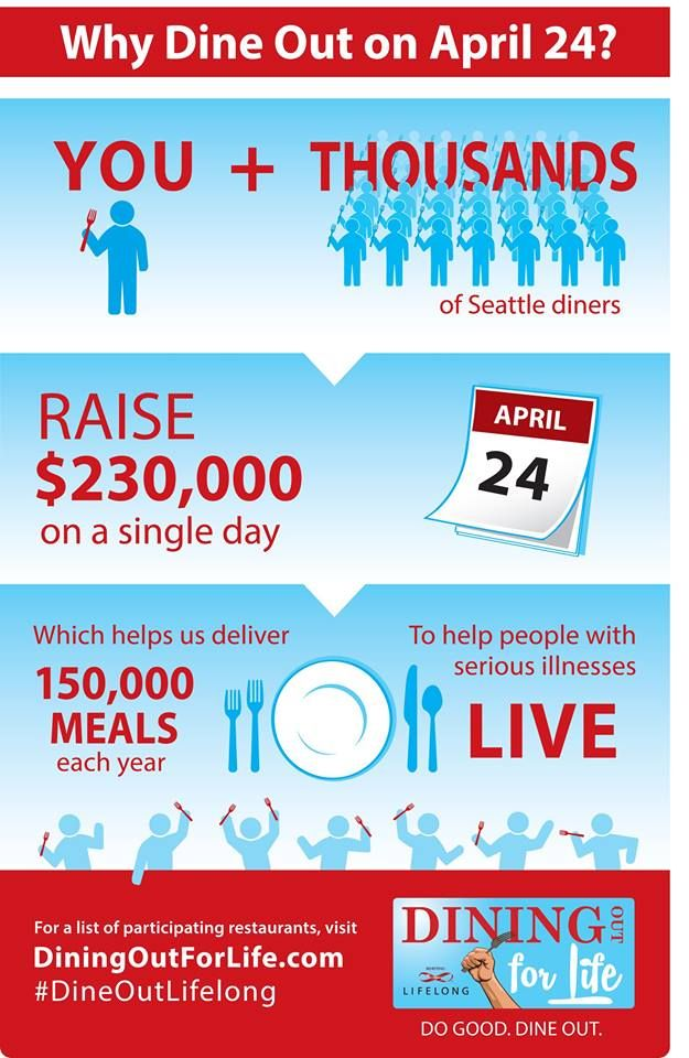 Plan next week's lunch or dinner out for Thursday, April 24. Up to 50% of proceeds at select restaurants go to support our partner Lifelong AIDS Alliance! See a list of participating restaurants here: http://www.diningoutforlife.com/seattle/restaurants #seattle #community #DiningOutForLife