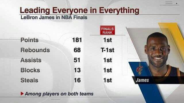 He does it all, the real MVP, LeBron James!