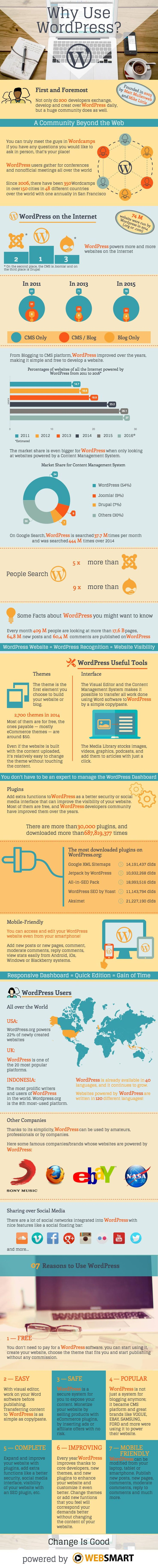 Why use WordPress? If you are still looking for reasons to use WP, here is your answers! #wordpress #website #CMS