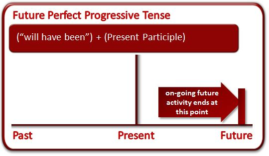 uses of future perfect continuous tense - Buscar con Google