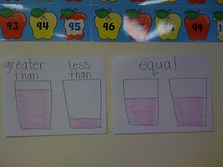 Great visual for greater than, less than, equal - the symbols could be added to the visual later