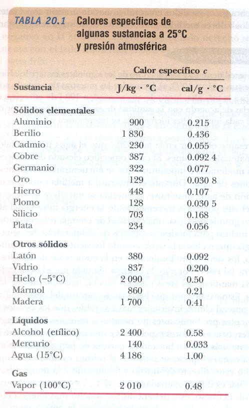 calor especifico