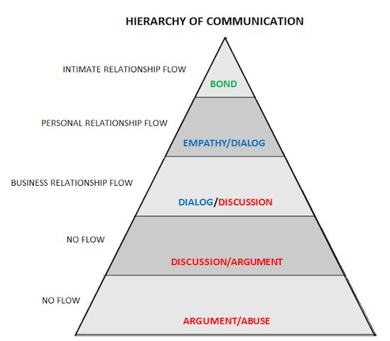 What skills are needed for high level communication?