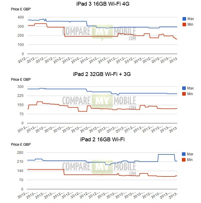 iPad Trade Price Data - Mobilephones.com