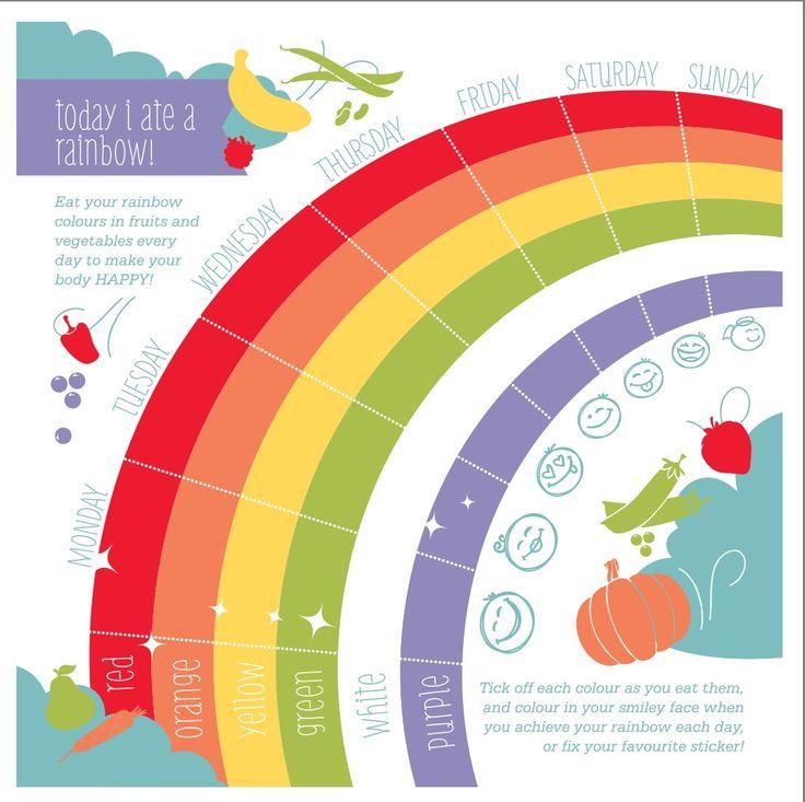 Eat the rainbow healthy kids  Facebook.com/missnkdfoods @missnakedfoods
