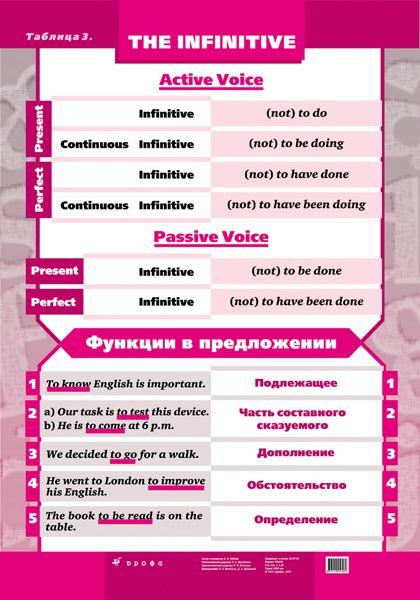 Вопросительные предложения в английском языке - правила