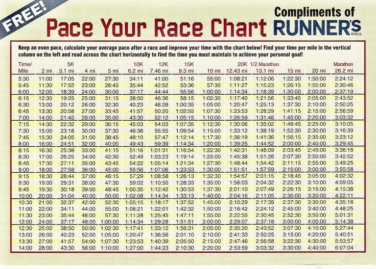 Pace Chart 5:30-14 min miles, compliments of Runner's World :)