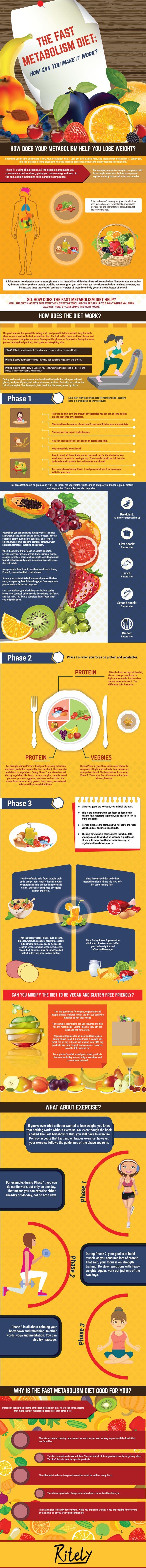 De snelle stofwisseling Dieet: Hoe kunt u het?