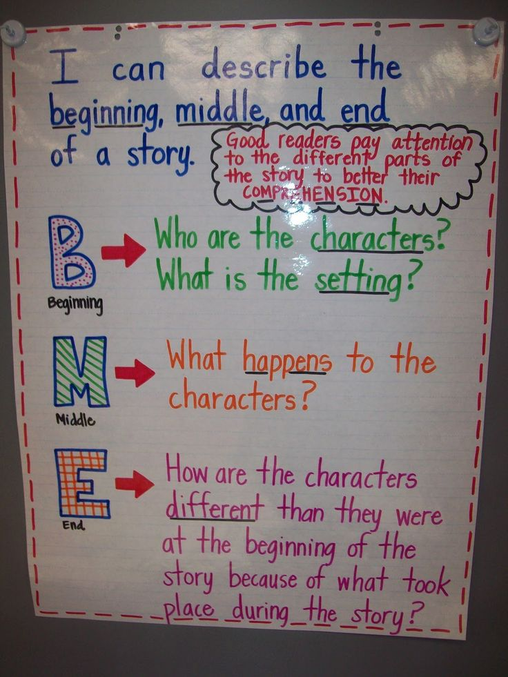 Mrs. Terhune's First Grade Site!: Anchor Charts - beginning, middle, end