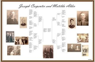 Renee's Genealogy Blog: YOU ARE INVITED TO THE FAMILY ChARTIST DEBUT PARTY